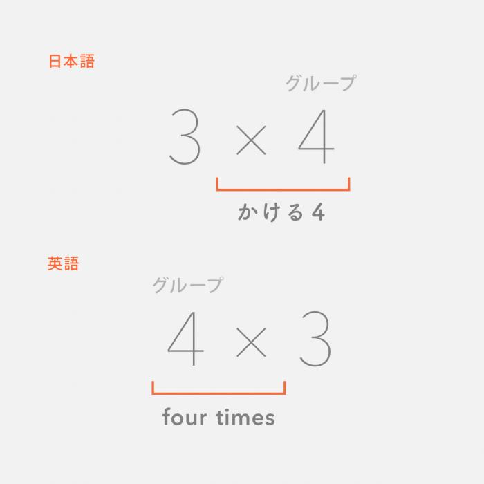 掛け算の順番の違い