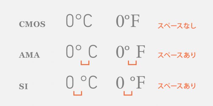 温度記号とスペース