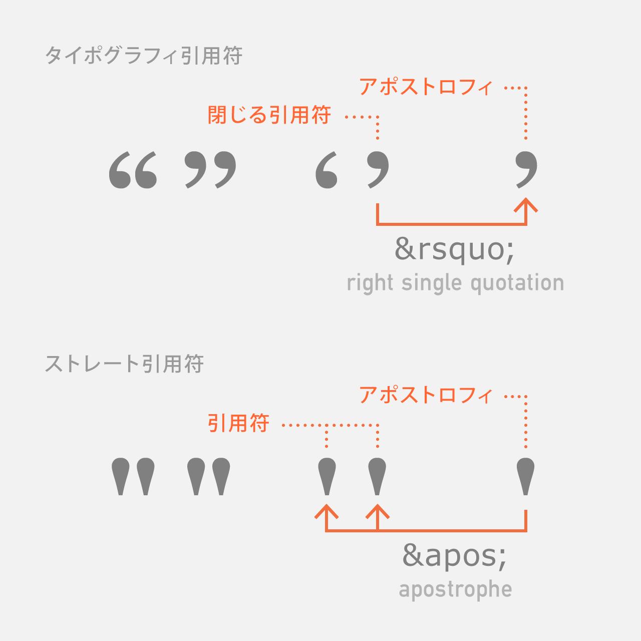 「'」はタイポグラフィ引用符のアポストロフィとしては使わない