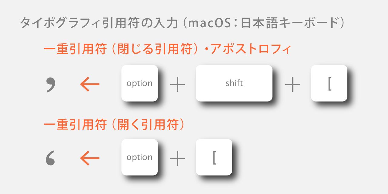スマート引用符の入力:macOS:日本語キーボード
