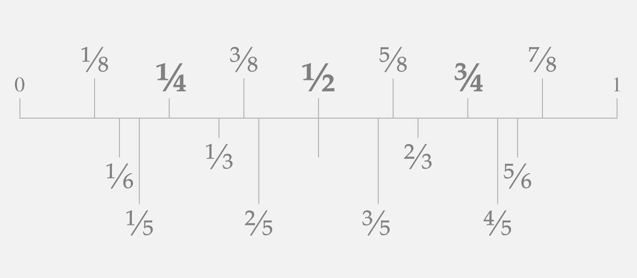 フォントに含まれる一体型分数